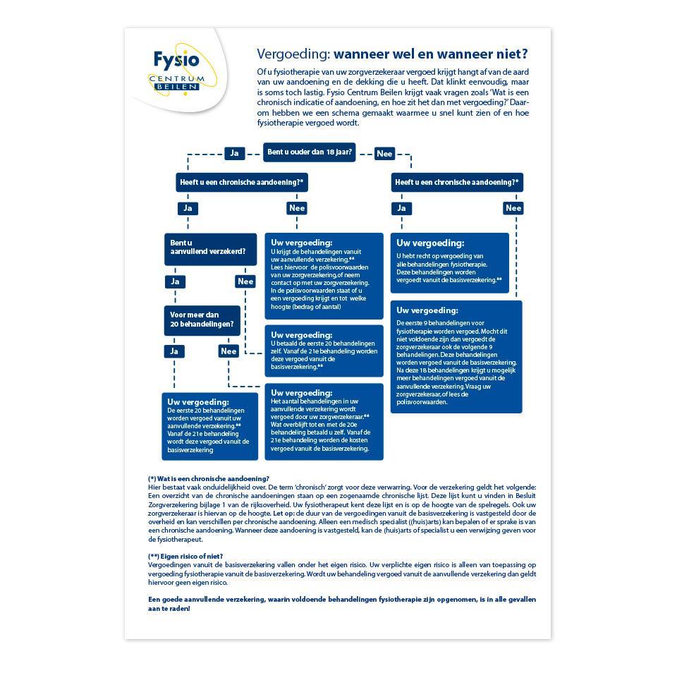 Ontwerp voor een poster waarmee patiënten eenvoudig kunnen zien of een vergoeding van de zorgverzekeraar mogelijk is.