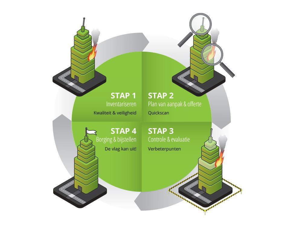 Ontwerp infographic van de werkwijze